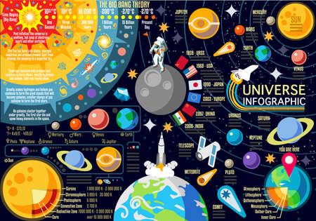 New Horizons of Solar System Infographic. NEW bright palette 3D Flat Vector Icon Set Planets Pluto Venus Mars Jupiter Comet Skyrocket and Astronaut the Universe Around the Sun. Иллюстрация