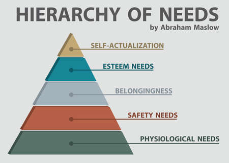 Maslow's Hierarchy of Needs for. Diagram 5 Levels Pyramid Infographic Template. Ilustração