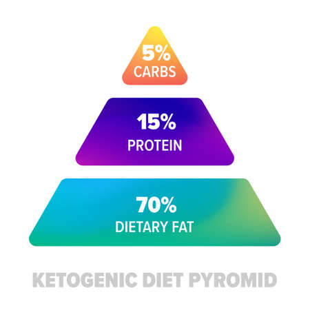 Ketogenic diet pyramid. Keto healthy diet protein, carbs and fat nutrition in percents