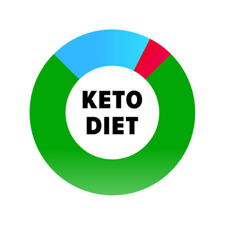 Ketogenic diet infographic icon. Keto healthy diet protein, carbs and fat nutrition share