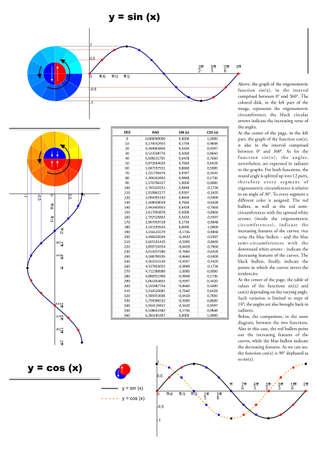Trigonometry Stock Vector - 12903568