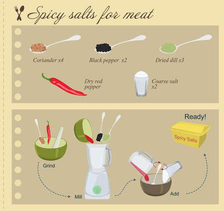 koriander: Recept a fűszeres sók Hús Illusztráció