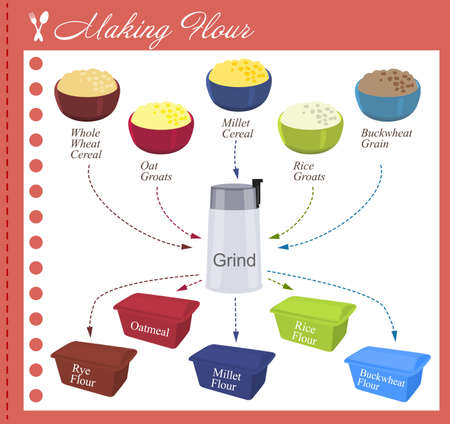 millet: Recipe of how to make a different flour