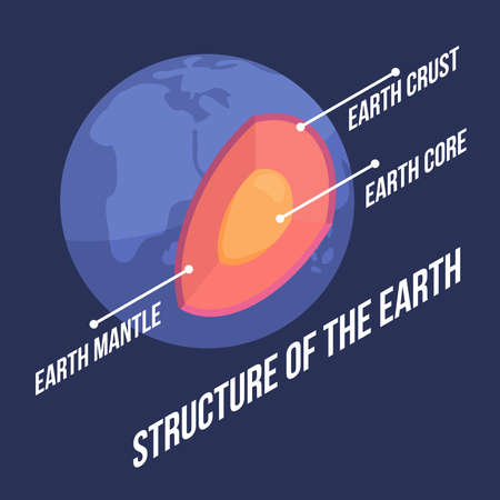 Structure of Earth with description in isometric style