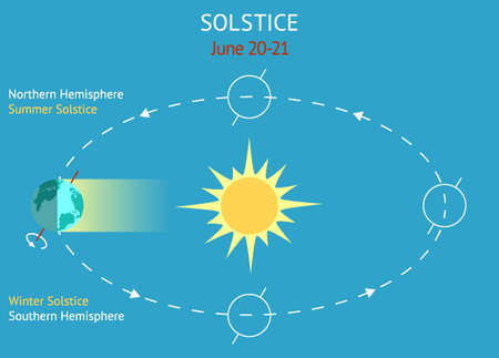 Infographics for astronomical event occurs between June 20-21. Ilustrace