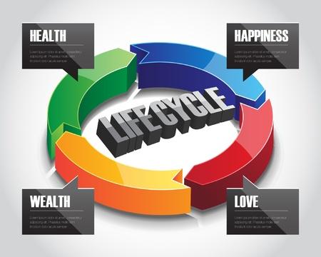 Drie-dimensionale pijl cirkel bord met de levenscyclus van de mens in de aspecten van de liefde, rijkdom, gezondheid en geluk.
