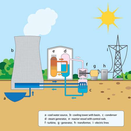 generadores: Gr�fico colorido explicando las etapas de un reactor nuclear