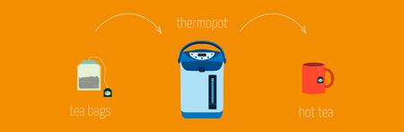 instrucciones: sencillas instrucciones de la receta de c�mo hacer t� usando Thermopot Vectores