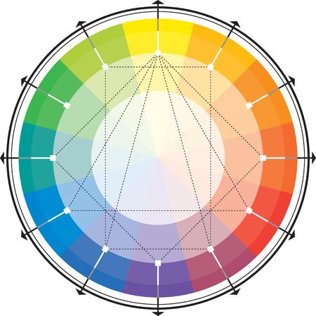 carmine: Esquema arm�nico espectral. (As� llamado c�rculo del The H?the).