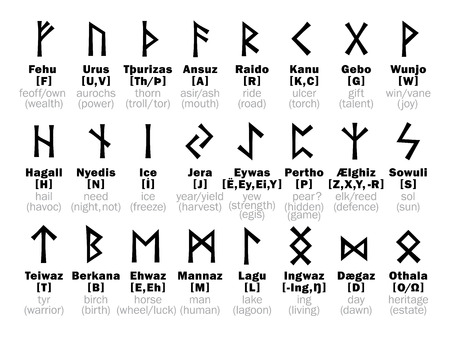 odin: FUTHARK [fu�ark] Runic Alphabet and its Sorcery interpretation