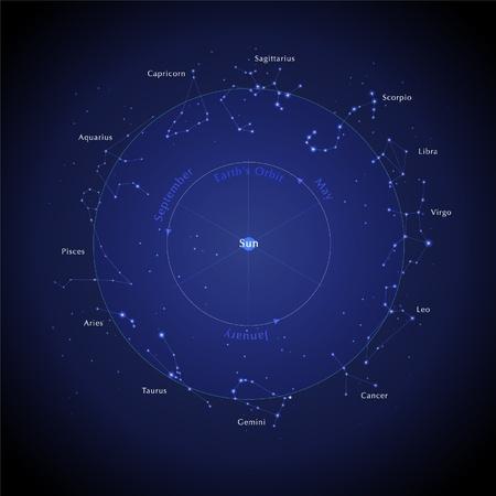 costellazioni: Oroscopo Stella Vettoriali