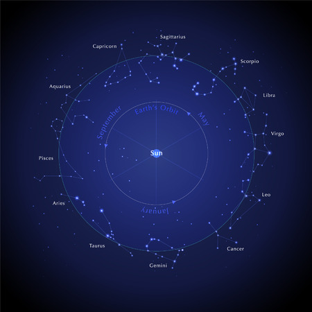 Conception du zodiaque. Ensemble d'horoscopes