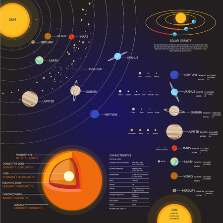 Solar system Space elements vector set