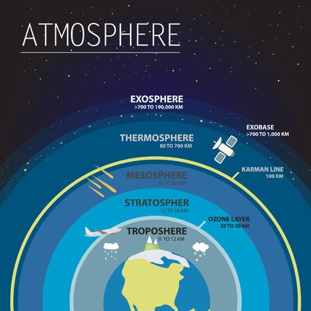 atmosfera: capas de la atmósfera infografía ilustración del vector