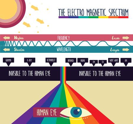 HET ELEKTRO MAGNETISCHE SPECTRUMILLUSTRATIE VECTOR DESIGN Stock Illustratie