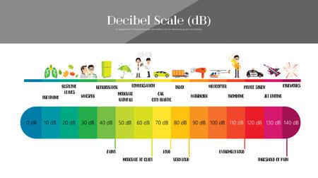 Il livello sonoro della Decibel Scale Vettoriali