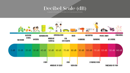 The Decibel Scale sound level 向量圖像