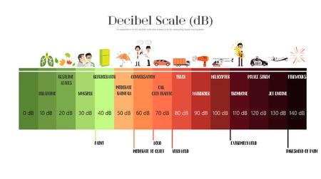 Het decibelschaal geluidsniveau