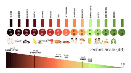 The Decibel Scale sound level Ilustração