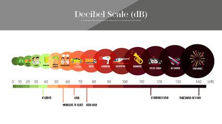 The Decibel Scale sound level Vectores