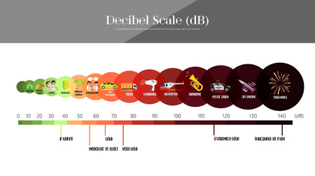 The Decibel Scale sound level Stock Illustratie