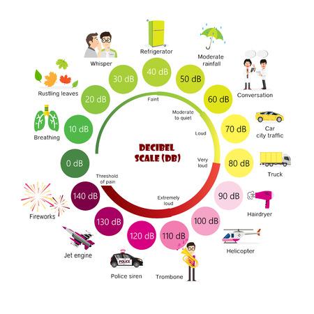 The Decibel Scale sound level Stock Illustratie