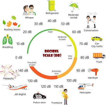 The Decibel Scale sound level Ilustrace