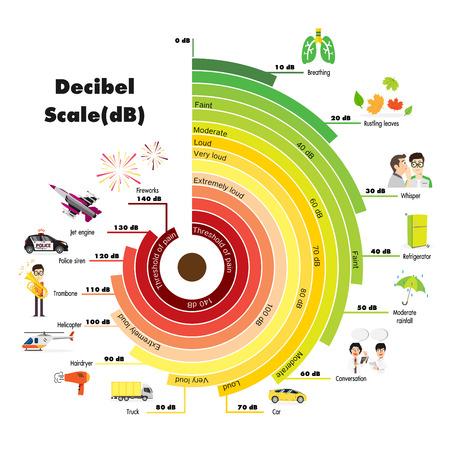The Decibel Scale sound level  イラスト・ベクター素材