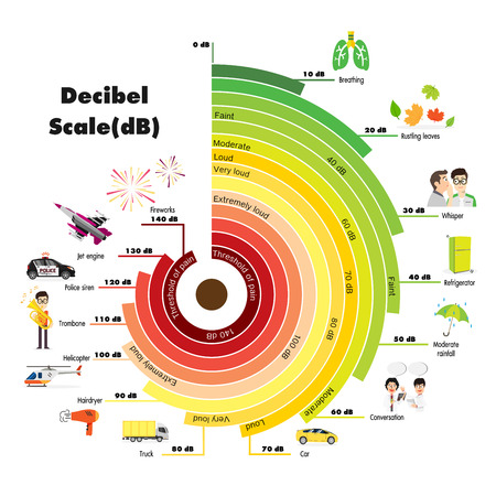 The Decibel Scale sound level Ilustracja