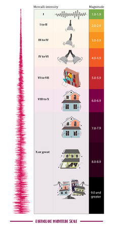 Richter Earthquake Magnitude Scale and Classes Illustration