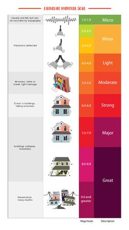 Richter Earthquake Magnitude Scale and Classes Ilustração