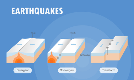 Types of plate boundary earthquake