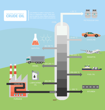 Gefractioneerde distillatie van de illustratie van het ruwe oliediagram