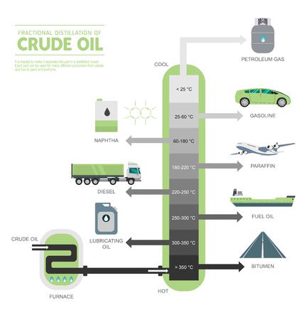 Ilustracja schematu destylacji frakcyjnej ropy naftowej Ilustracje wektorowe