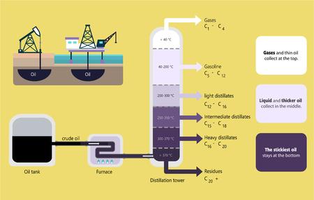 Gefractioneerde distillatie van de illustratie van het ruwe oliediagram Stockfoto - 89121105