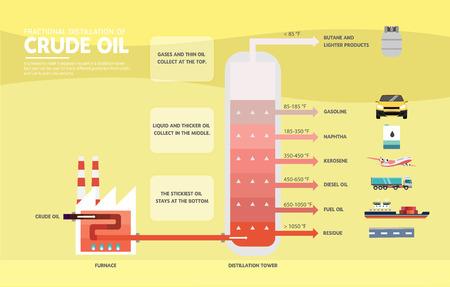 図原油の分留