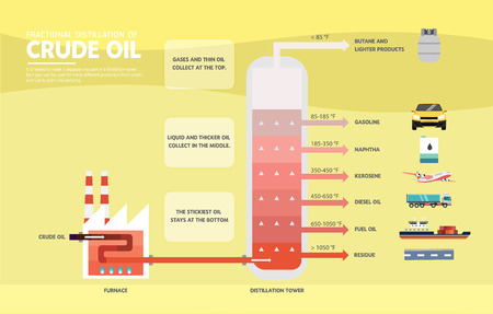 Fractional distillation of crude oil diagram illustration