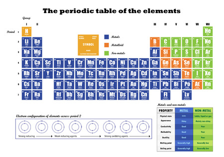 Periodic table of element showing electron shells royalty free periodic table of element showing electron shells stock vector 92821593 urtaz Image collections