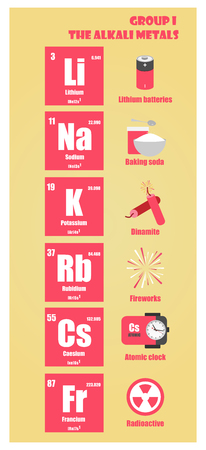 Periodic Table of element group I the alkali metals Ilustracja