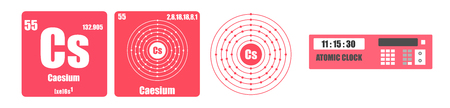 Periodic Table of element group I the alkali metals Caesium Cs