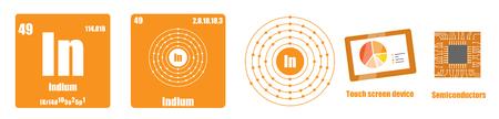 Periodic Table of element group III  Indium