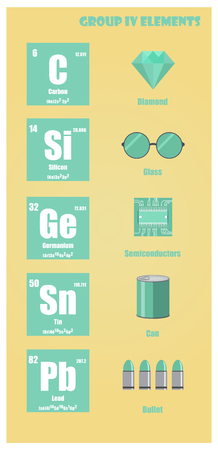 Periodic Table of element group IV