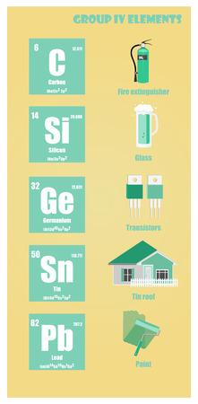 Periodensystem der Elementgruppe IV