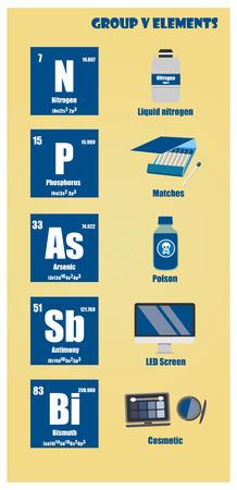 Periodensystem der Elementgruppe V