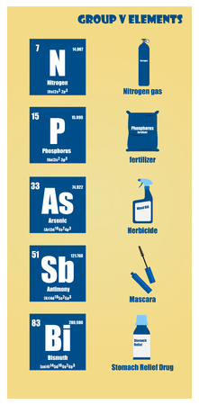 Periodic Table of element group V