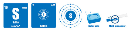 Tableau périodique du groupe d'éléments VI Soufre