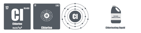 Periodic Table of element group VII The halogens