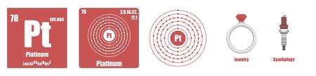 Periodic Table of element Transition metals Platinum
