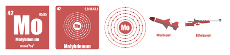 Periodic Table of element Transition metals Molybdenum
