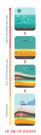 Vertical Infographic illustration on how petroleum fossil fuel was formed oil and gas underground 일러스트